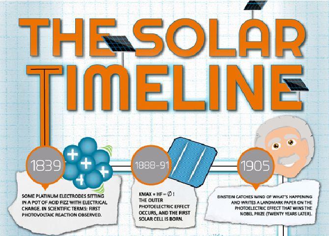 The Evolution of Solar Energy